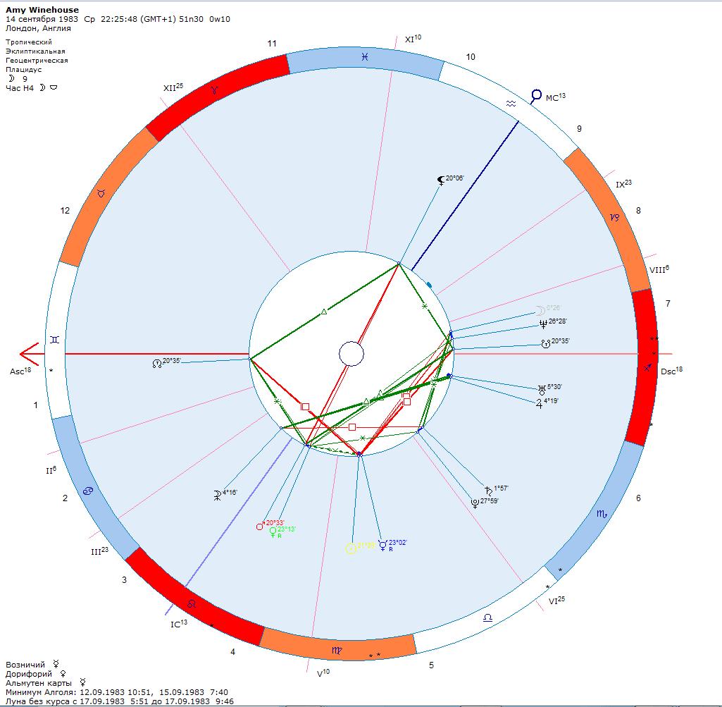 Amy Winehouse натальная карта, гороскоп