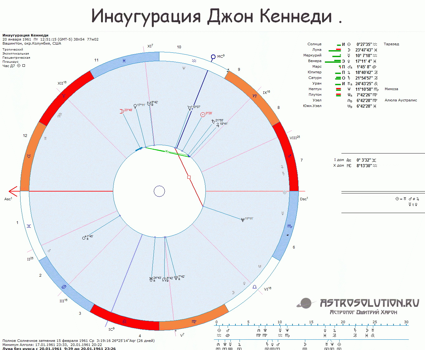 Инаугурация Джон Кеннеди астрология