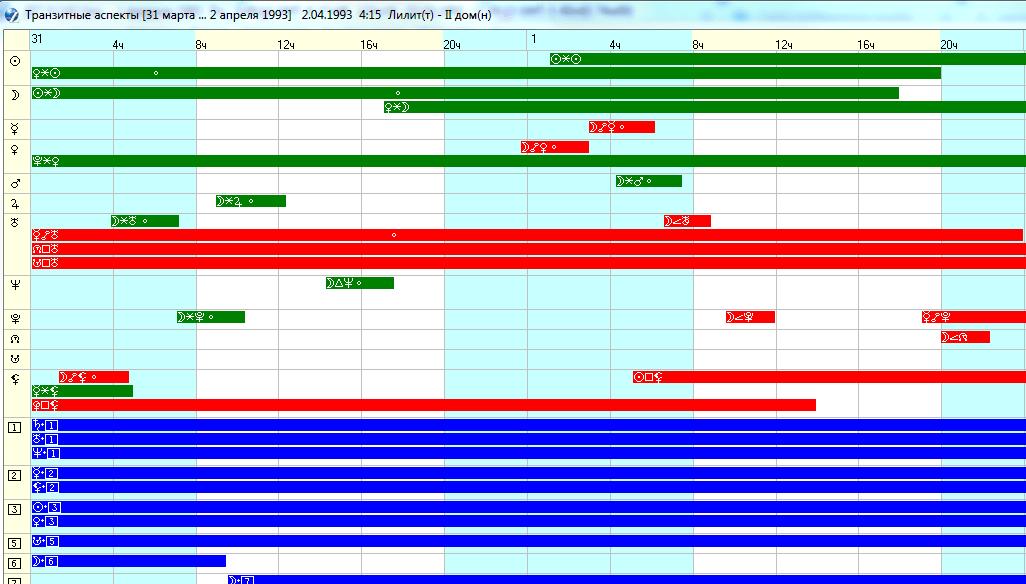 Транзиты. Астрологический прогноз даты смерти Брэнона Ли.