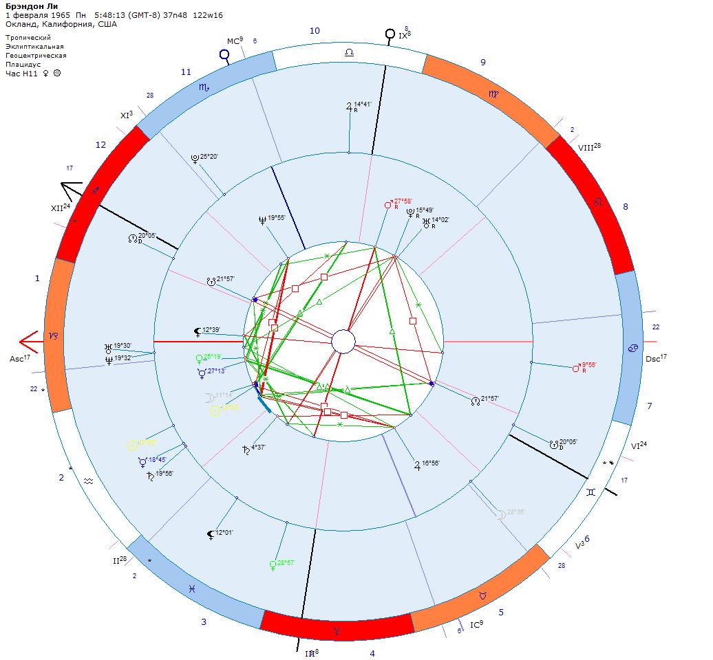 Соляр. Астрологический прогноз даты смерти Брэнона Ли