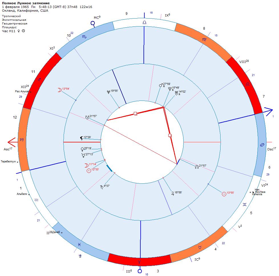 Затмение. Астрологический прогноз даты смерти Брэнона Ли