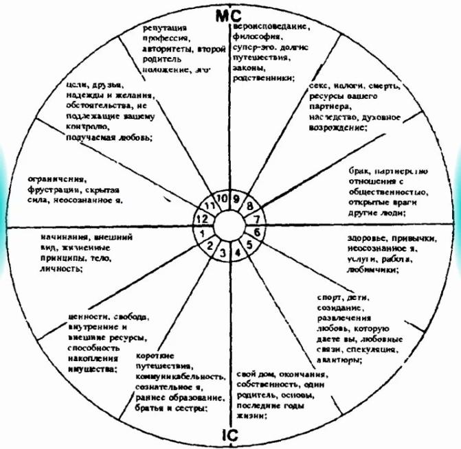 Астрологические дома, краткое описание