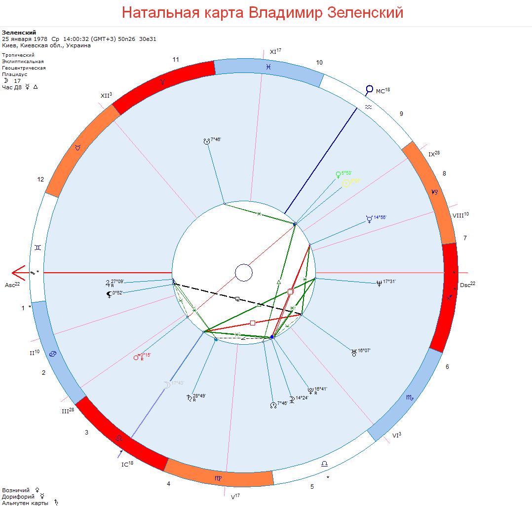 Владимир Зеленский натальная карта
