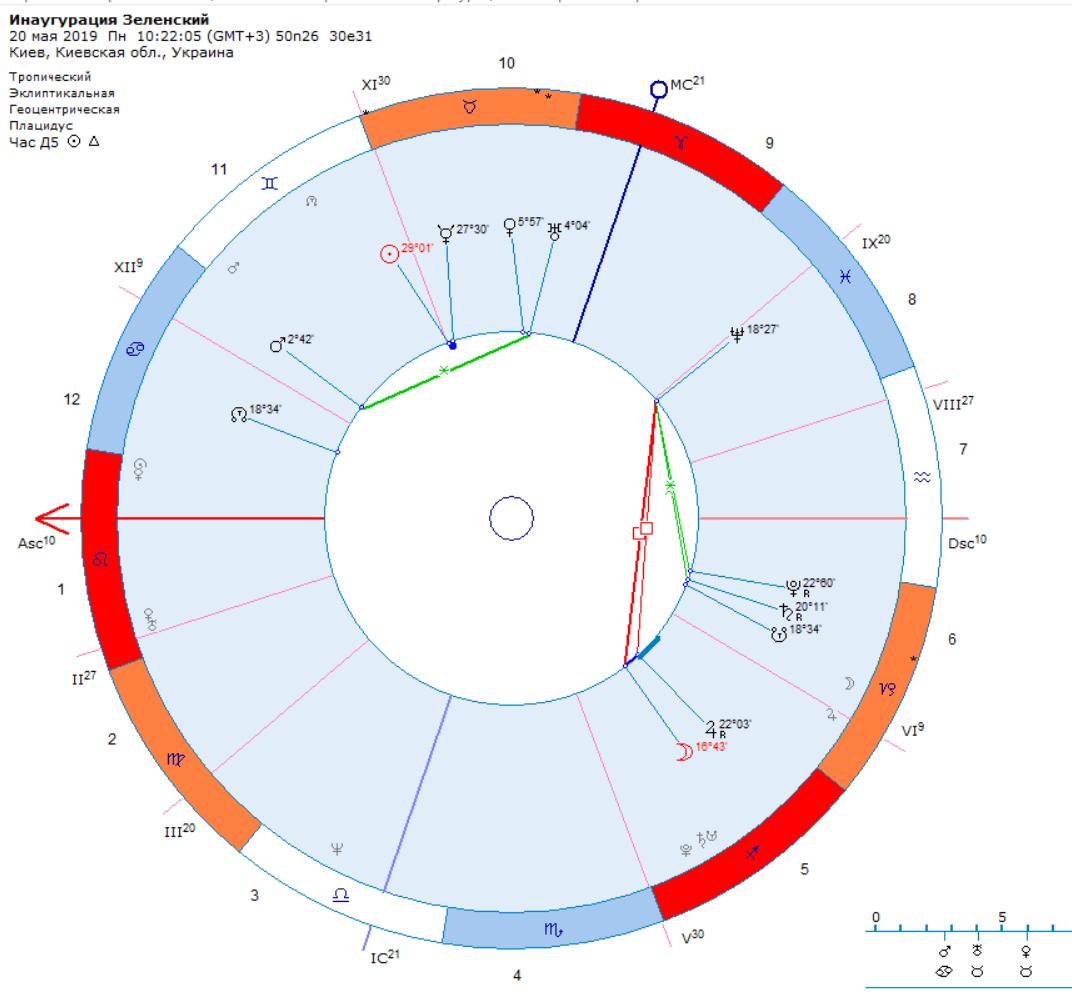 Зеленский инаугурация и астрология. Элекция