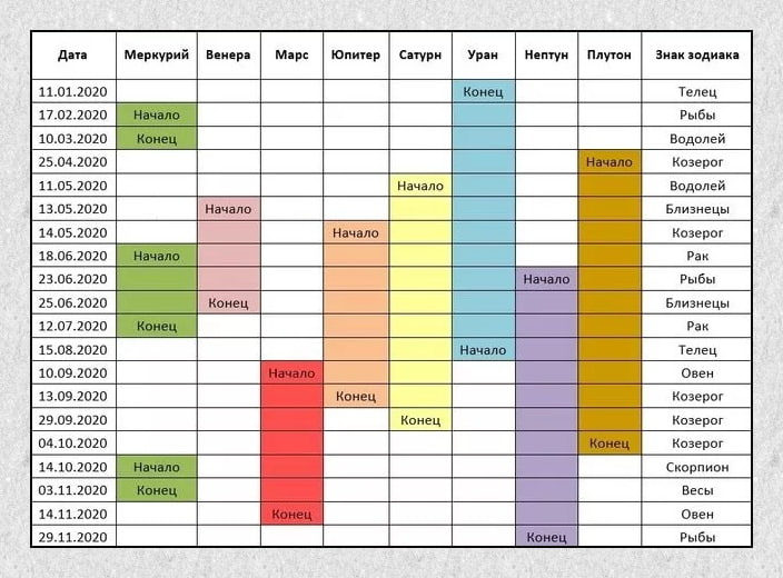 Календарь ретроградности планет в 2020 году