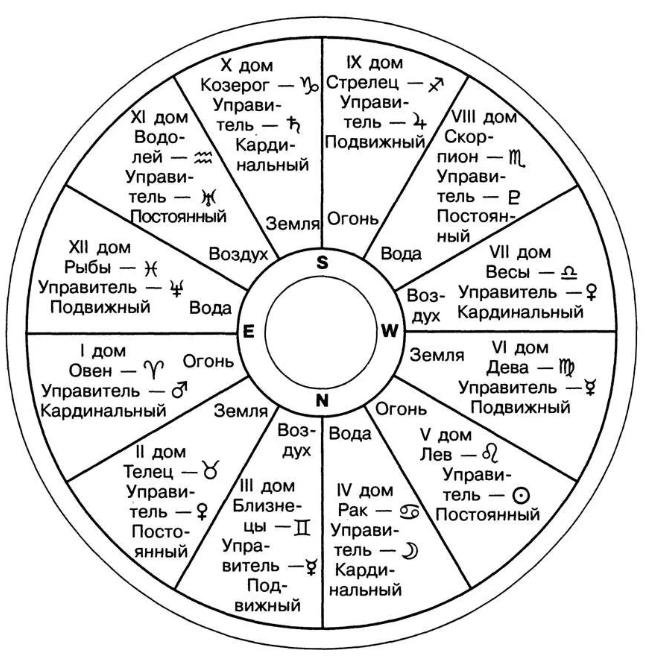 Дома, управители, кресты, астрология